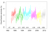 Time series of ESA-Cloud-CCI cloud fraction global monthly  anomalies. Colours represent consecutive NOAA missions: 9, 11, 12, 14,  16, 18 and 19. Positive trends of e.g. NOAA-9 and NOAA-11 most possibly  related to orbital drift issue. Credits: J.Bojanowski